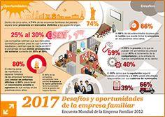 Infografía Encuesta empresa familiar