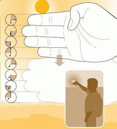 Determine the Remaining Daylight on Your Fingers Use this simple trick to measure the remaining daylight without a watch. Count the finger widths between the sun and the horizon. Each finger is equivalent to 15 minutes, with each hand totaling an hour. When the sun dips low enough that only two hands fit, its time to search for a suitable campsite and assemble a shelter (if youre near the poles, the sun will hover over the horizon for a longer period of time) - tomorrows adventures | ...