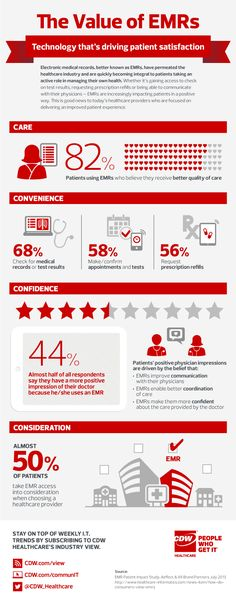 From CDW Healthcare: A special infographic celebrating National Health IT Week on the value of EMRs, the different areas in which patients are impacted.  CDW.com/view