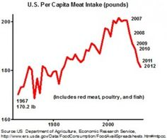 Meat-Eating Falls to Lowest Levels in 3 Decades http://www.pcrm.org/nbBlog/index.php/meat-eating-falls-to-lowest-levels-in-3-decades/