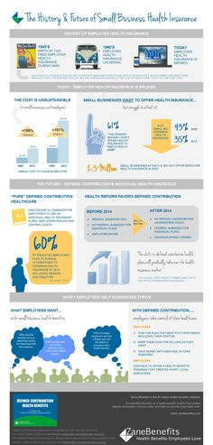 The History and Future of Small Business Health Insurance [#Infographic] @Zane Apsite Benefits #smallbiz
