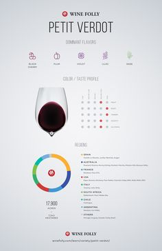 #PetitVerdot #Wine Taste Profile by Wine Folly