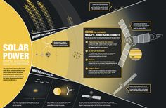 This graphic shows how NASA%u2019s Juno mission to Jupiter became the most distant solar-powered probe and influenced the future of space exploration powered by the sun.<br />