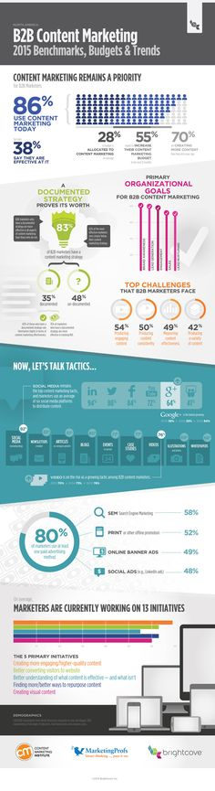 Content Marketing: 2015 Benchmarks, Budgets and Trends Infographic by Kristine MacAulay Inbound Marketing, Marketing Direct, Marketing Technology, Content Marketing Strategy, Internet Marketing, Online Marketing, Social Media Marketing, Digital Marketing, Marketing News