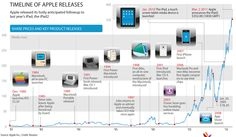 Timeline of Apple Milestones and Key Product Launches