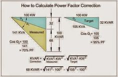 How to Calculate Power Factor Correction?