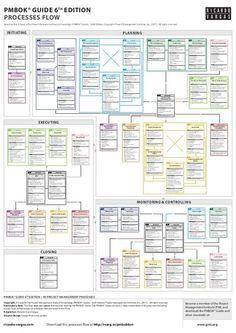 24 best process flow images info graphics information design