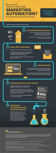 infographic on how to use marketing automation to generate leads