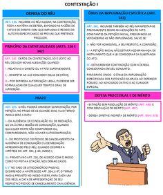 22 - Contestação I Novo Cpc, Leis, Law School, Sociology, Mind Maps, Garlands, Garland
