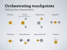 Orchestrating touchpoints Midwest UX '12: Mapping the Experience by Chris Risdon June 2012 - Rachel Li