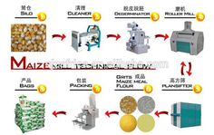 Technical flow chart for HONGDEFA Corn mill, corn grinding mill,,any interests, feel free to write to wheatmaizemill2@gmail.com or info@wheatmaizemill.com