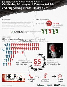 Mental healthcare (+ suicide prevention) for veterans must be a priority! #infographic
