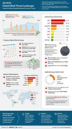 Q2 2015 Global DDoS Threat Landscape: Assaults Resemble Advanced Persistent Threats