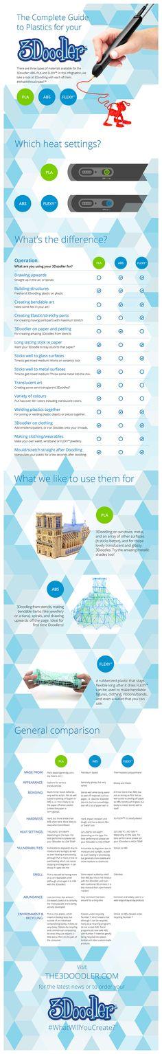 3Doodler plastics infographic