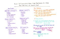 Mission SEO Impossible: Rank a Single Brand Website for a Broad Plural Search Query with Comparative Intent  Whiteboard Friday