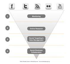 Social Media Listening Funnel