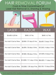 The Better Investment: Laser Hair Removal vs Shaving vs Waxing