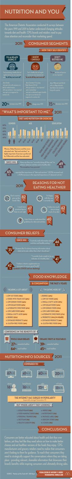 The American Dietetic Association conducted 8 surveys between the years 1991 and 2011 to better understand changing attitudes towards diet and health. CPG brands and retailers need to pay close attention and reconsider their marketing spend. by Anthony P. Munoz. trendgraphic.tumblr.com