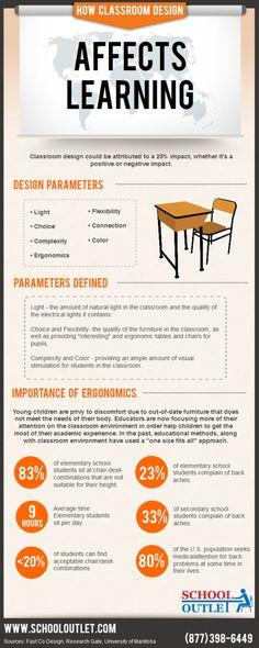 El diseño del aula afecta al aprendizaje #infografia #infographic #education
