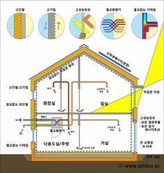 2-0. 패시브하우스의 정의 및 요구조건 - 한국패시브건축협회 (Passive House Institute Korea) http://www.phiko.kr/bbs/board.php?bo_table=z3_01≀_id=332
