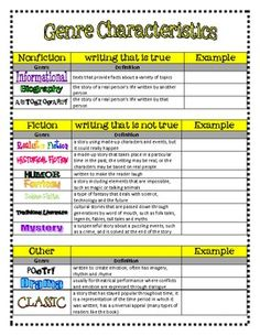 Use this table as notes on different genres. After discussing the characteristics of each genre, have students brainstorm actual books or stories to serve as an example for each genre.