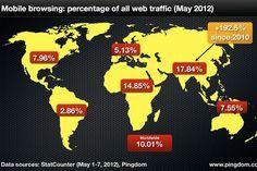 Incremento en el uso de las redes moviles | PoderPDA