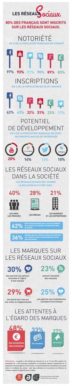 80% des français sont sur les réseaux sociaux