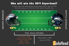 PUBLIC OPINION > The Denver Broncos Will Win the Super Bowl