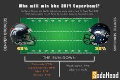 PUBLIC OPINION > The Denver Broncos Will Win the Super Bowl
