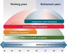 life-insurance-as-retirement-income