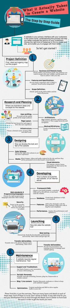 The Process of Creating a Website
