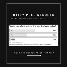 """💭On Ford's """"path to launching a commercial autonomous-vehicle business"""", they've teamed with Lyft to offer users """"in defined services within the participating markets"""" the ability to """"hail a self-driving Ford model"""". They expect to deploy initially in Miami and Austin. We asked 435 Factual readers: Would you take a self-driving taxi if offered today? Opinion Poll, Poll Results, Movie Black, Political Spectrum, Social Media Company, Do You Believe, Self Driving, Why People, News Media"""
