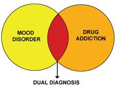 Dual Diagnosis - Treatment for Depression combined with Drug Addiction or Alcoholism