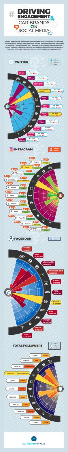 Top Car Brands on Social Media #Branding #Cars #SocialMedia #infografía #infographic
