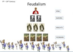 One in a series of diagrammatic representations of feudal hierarchies.