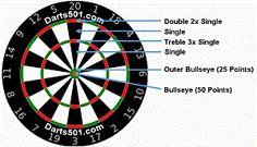 8 Best Darts Rules Information Images Darts Rules Darts Playroom