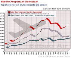 Operaciones en el Aeropuerto de Bilbao. Evolución 1990-2016. Informe de tráfico aéreo del Aeropuerto de Bilbao 2016