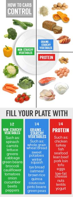 Fill ½ your plate with vegetables (think dark greens), ¼ protein, and ¼ starch.