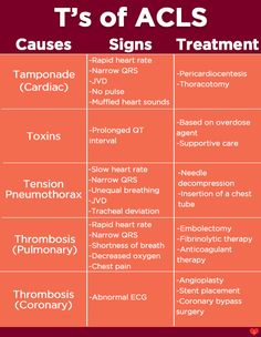 T's of ACLS AMC