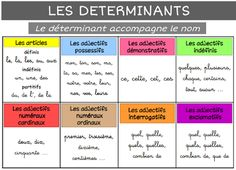 French Teaching Resources, Teaching French, French Class, French Lessons, How To Speak French, Learn French, French Flashcards, French Grammar, French Expressions