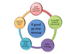 Sales management process.