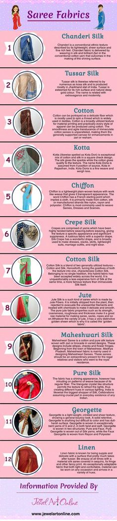 There are numerous ways that Indian women drape sarees, but there types of fabrics in which these sarees are available is more than that. Given below infographics enlist all types of saree fabrics like chanderi silk, tussar silk, cotton, kotta, chiffon, crepe silk, cotton silk, jute, maheshwari silk, pure silk, georgette, linen etc available in India, their exclusive features and other important information. Check it out! #onlinesilksarees #sareesonline