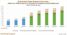 EIA's U.S. Production Growth Forecast Revised Higher, But Still Too Conservative