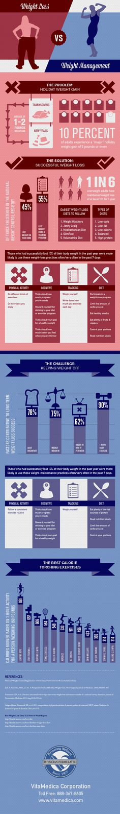 Weight Loss vs. Weight Maintenance Infographic From @VitaMedica Corporation http://www.VitaMedica.com