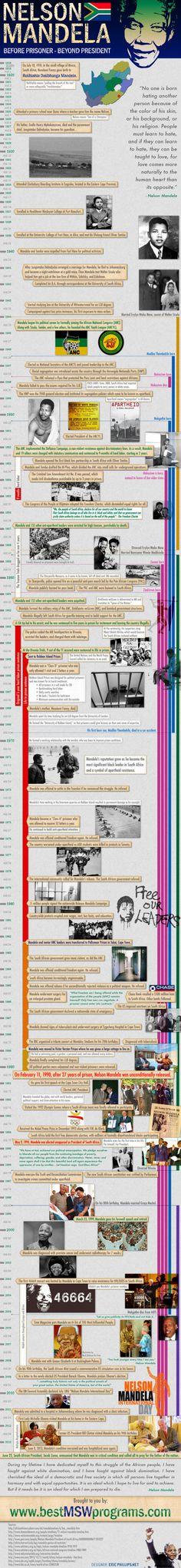 Nelson Mandela: Before Prisoner, Beyond President [INFOGRAPHIC] #NelsonMandela