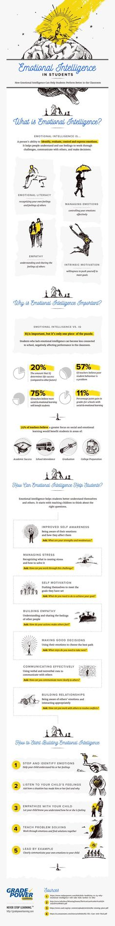 Read on to find out all about Emotional Intelligence Helps Students Infographic. This how Emotional Intelligence Helps Students Infographic is an informative piece of content focusing on the ways emotional intelligence can improve students' performance. Brain Based Learning, Student Learning, Teacher Education, Teacher Tips, Special Education, School Psychology, Coping Skills, Kids Health, Learning Centers
