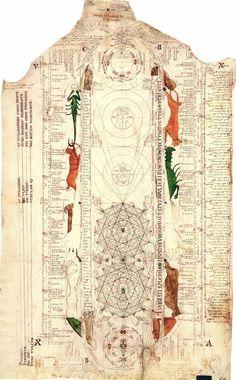 Schema con i simboli zodiacali (c. 1335-1350, Avignone, Francia) di Opicinus di Canistris (1296-c. 1354). Biblioteca Apostolica Vaticana, Città del Vaticano