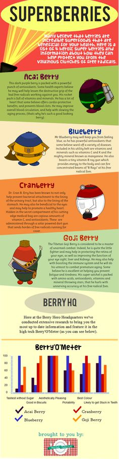 Infographic About Superfood Berries #Health #berries #healthy #food #antioxidants #fruit #snacks #organic