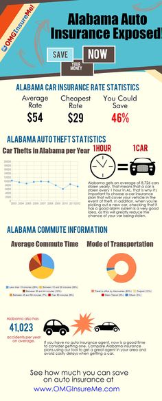 Alabama Auto Insurance Exposed!  Did you have any idea how much people are overpaying?