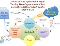 Get Benefits of Using AJAX Technology from TechnoScore to Create Interactive Web Applications.